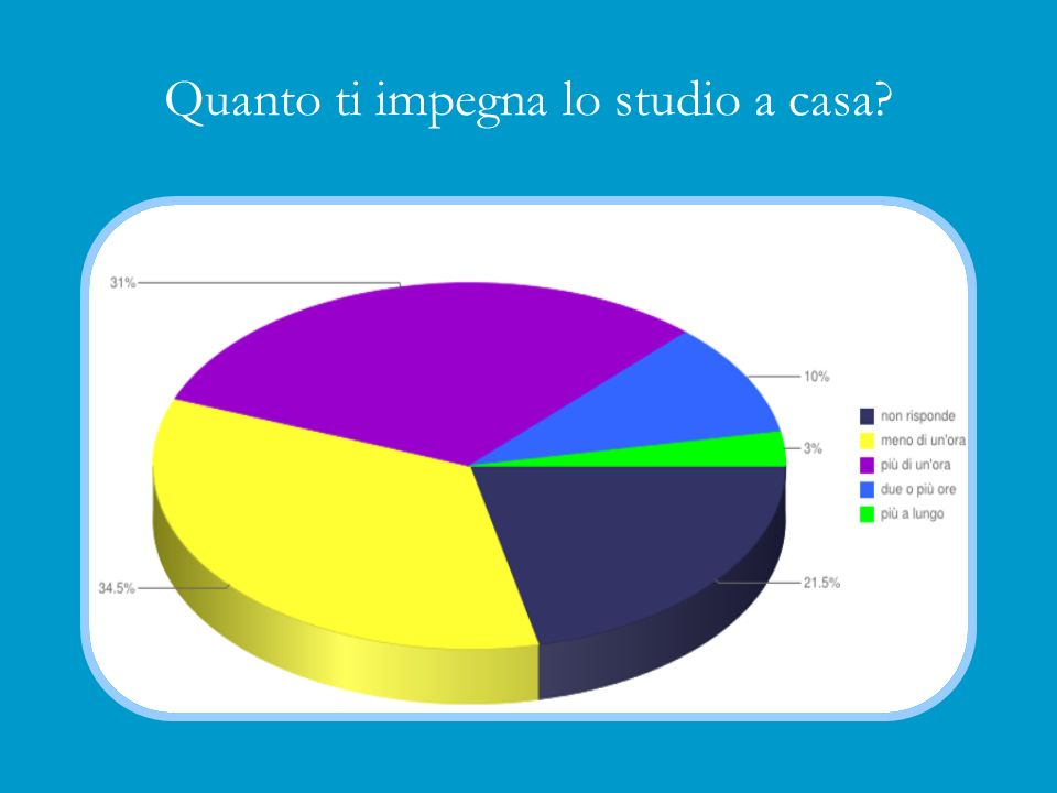 Quanto ti impegna lo studio a casa