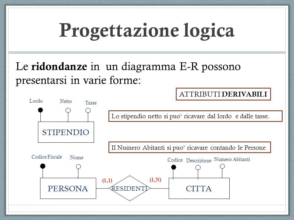 Progettazione logica Le ridondanze in un diagramma E-R possono presentarsi in varie forme: ATTRIBUTI DERIVABILI.