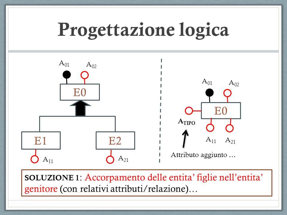 Progettazione logica E0 E0 E1 E2