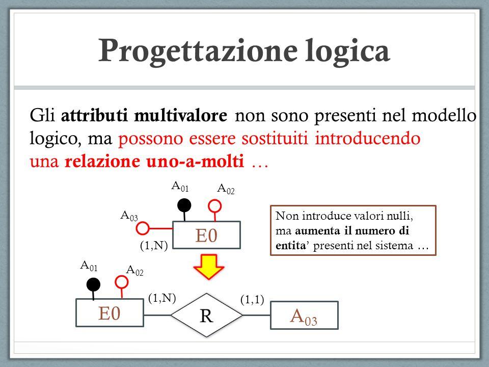 Progettazione logica Gli attributi multivalore non sono presenti nel modello. logico, ma possono essere sostituiti introducendo.