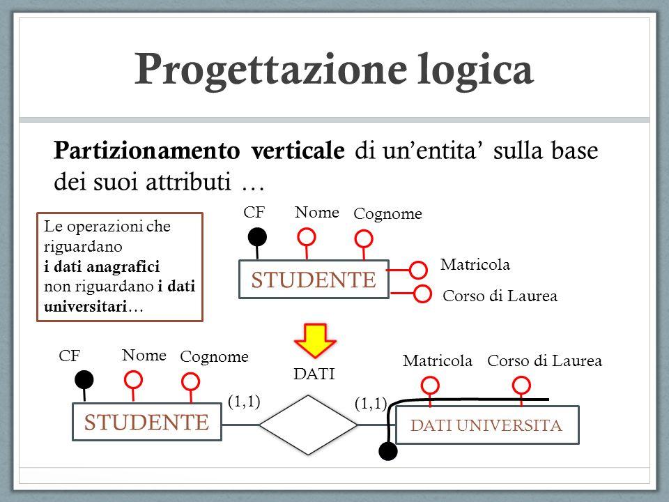 Progettazione logica Partizionamento verticale di un'entita' sulla base dei suoi attributi … CF. Nome.