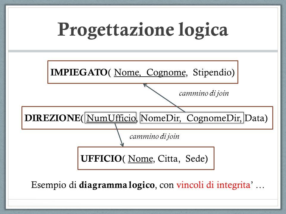 Progettazione logica IMPIEGATO( Nome, Cognome, Stipendio)