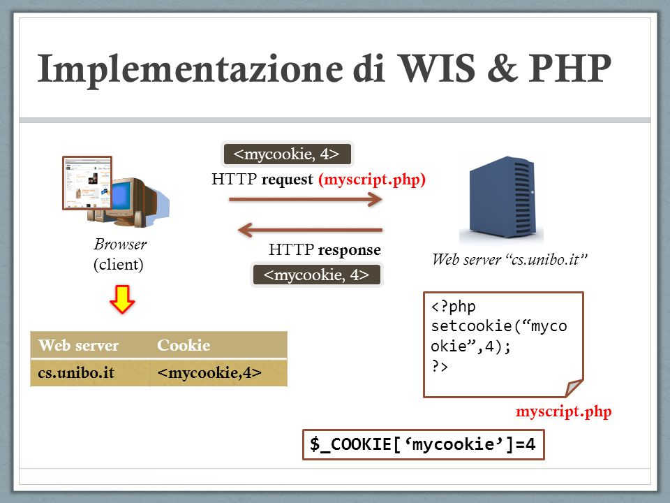 Implementazione di WIS & PHP