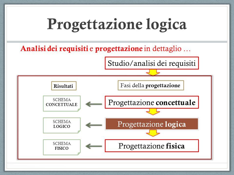 Progettazione logica Analisi dei requisiti e progettazione in dettaglio … Studio/analisi dei requisiti.