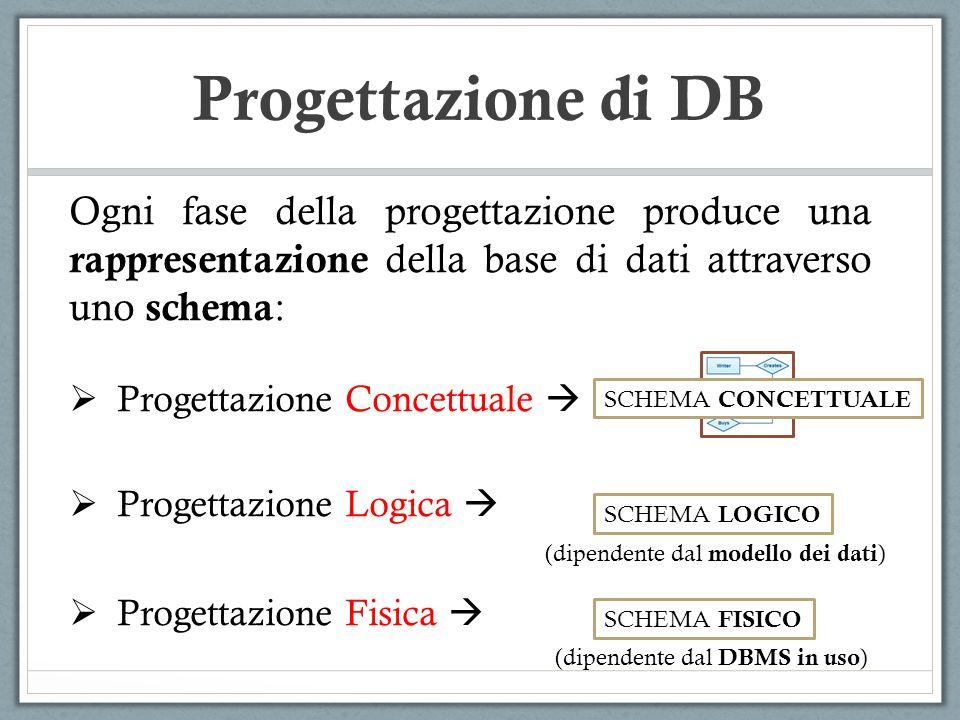 Progettazione di DB Ogni fase della progettazione produce una rappresentazione della base di dati attraverso uno schema: