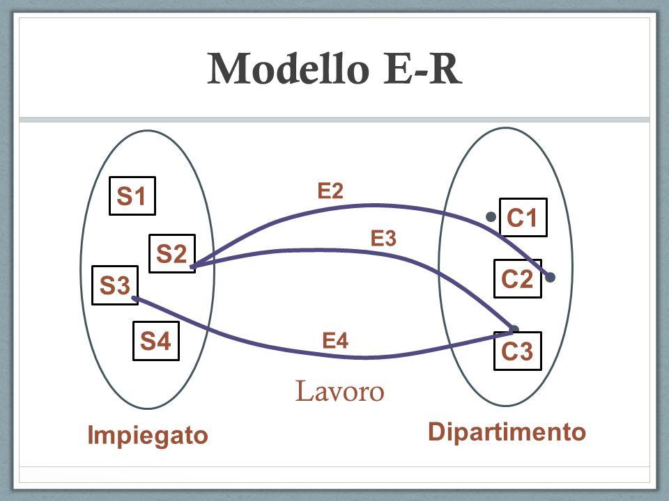 Modello E-R Lavoro S1 C1 S2 C2 S3 S4 C3 Dipartimento Impiegato E2 E3