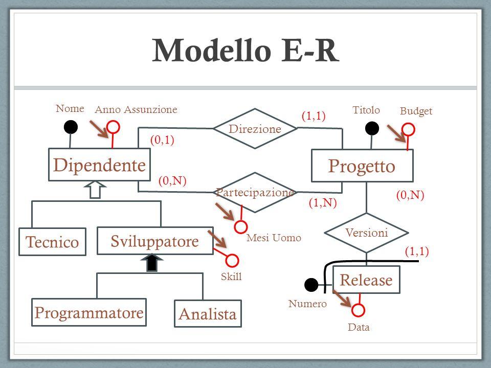 Modello E-R Dipendente Progetto Tecnico Sviluppatore Release