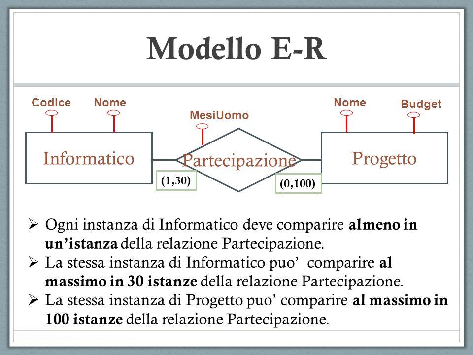 Modello E-R Partecipazione Informatico Progetto