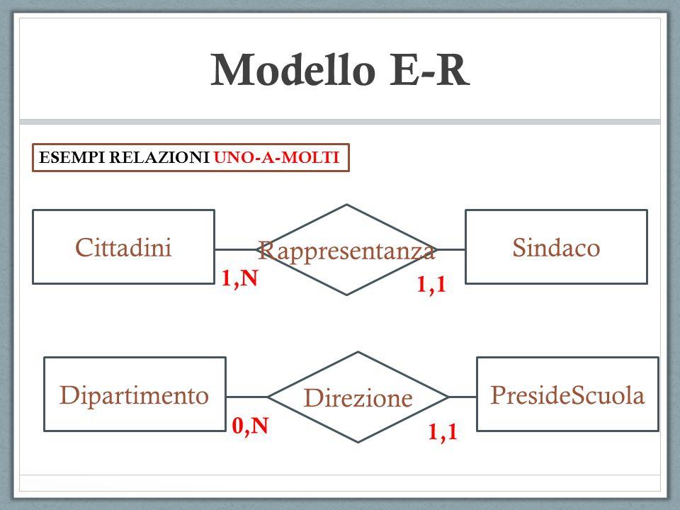 Modello E-R Rappresentanza Cittadini Sindaco Direzione Dipartimento