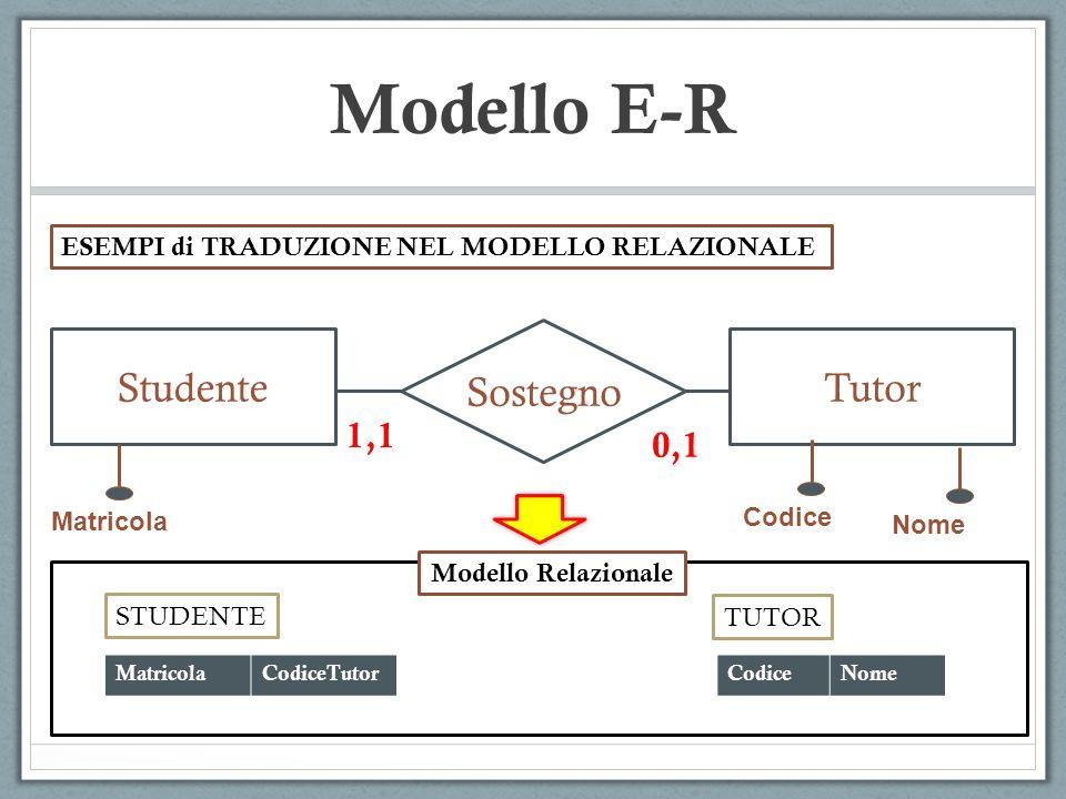 Modello E-R Sostegno Studente Tutor 1,1 0,1