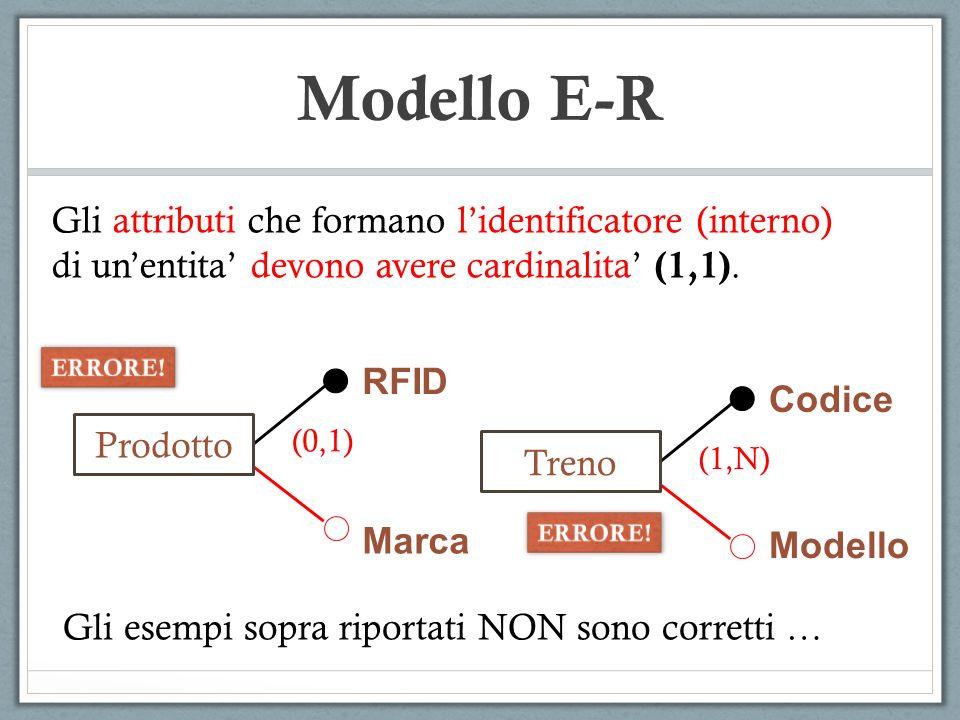 Modello E-R Gli attributi che formano l'identificatore (interno)