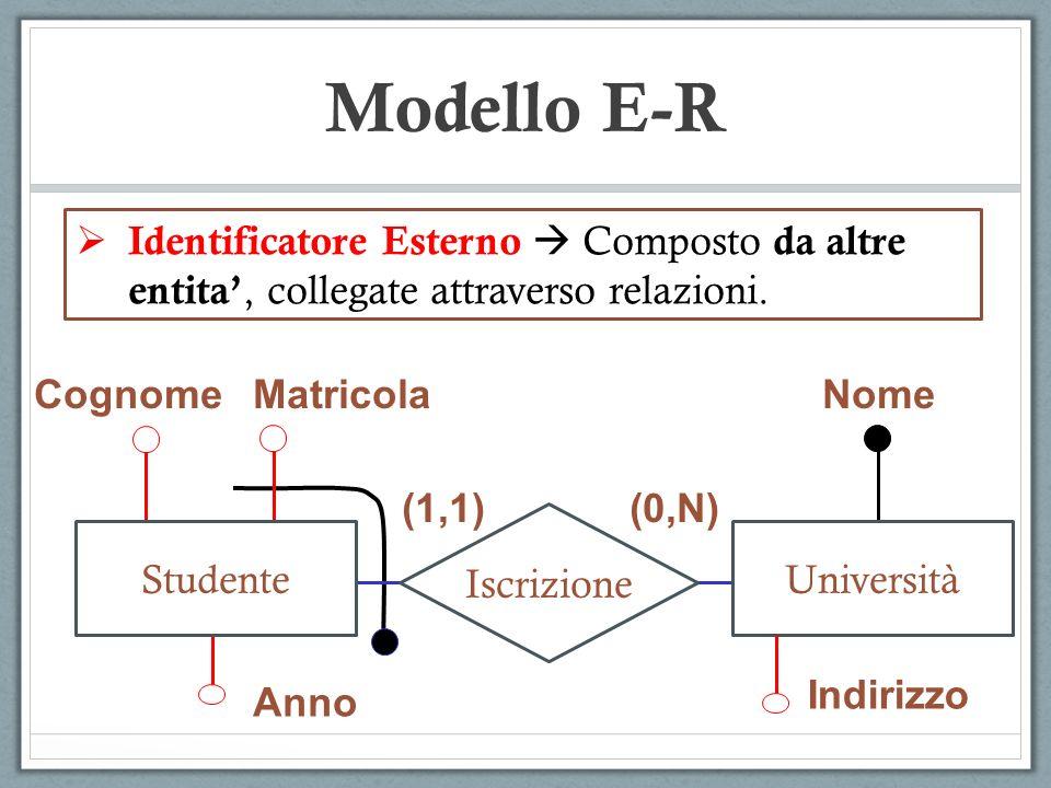 Modello E-R Identificatore Esterno  Composto da altre entita', collegate attraverso relazioni. Cognome.