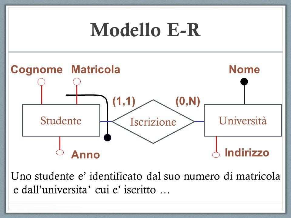 Modello E-R Cognome Matricola Nome (1,1) (0,N) Iscrizione Studente