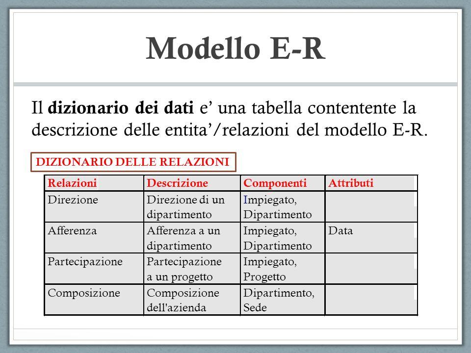 Modello E-R Il dizionario dei dati e' una tabella contentente la descrizione delle entita'/relazioni del modello E-R.
