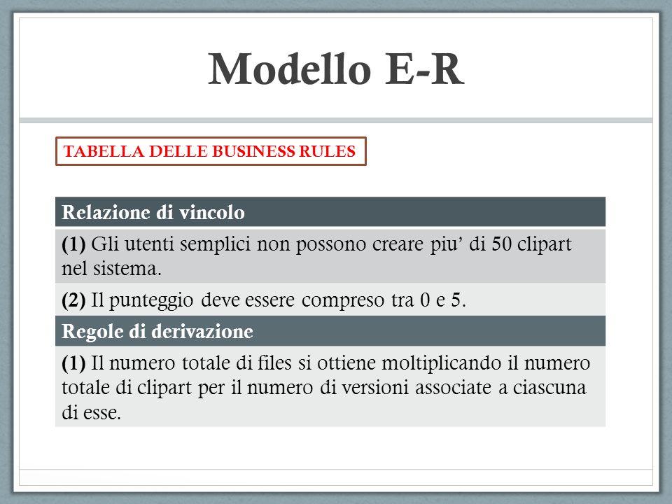 Modello E-R Relazione di vincolo