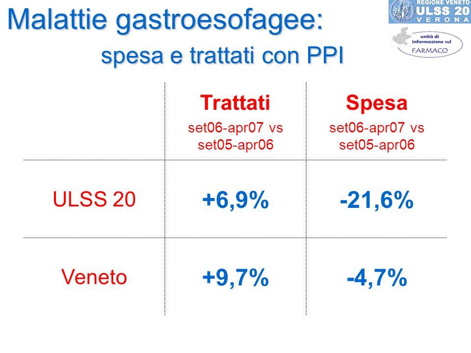 Malattie gastroesofagee: spesa e trattati con PPI