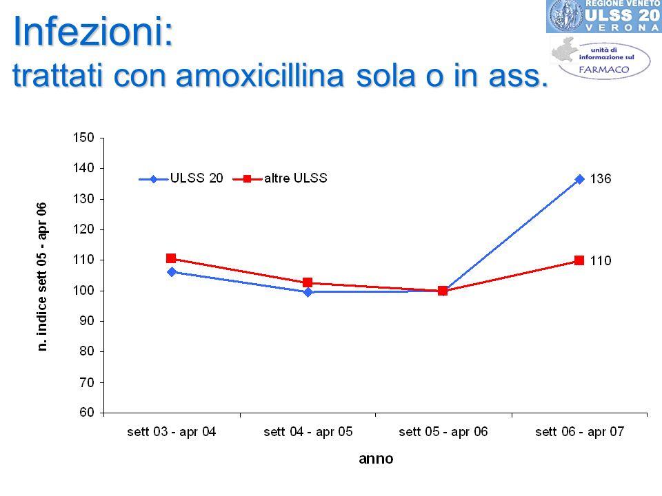 Infezioni: trattati con amoxicillina sola o in ass.