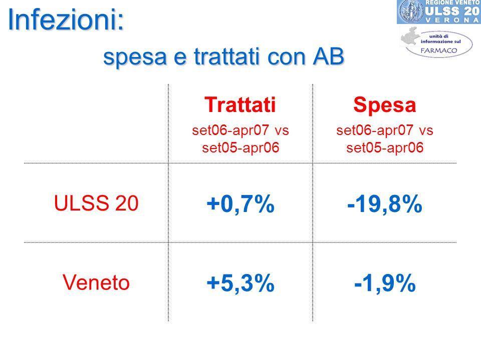 Infezioni: spesa e trattati con AB