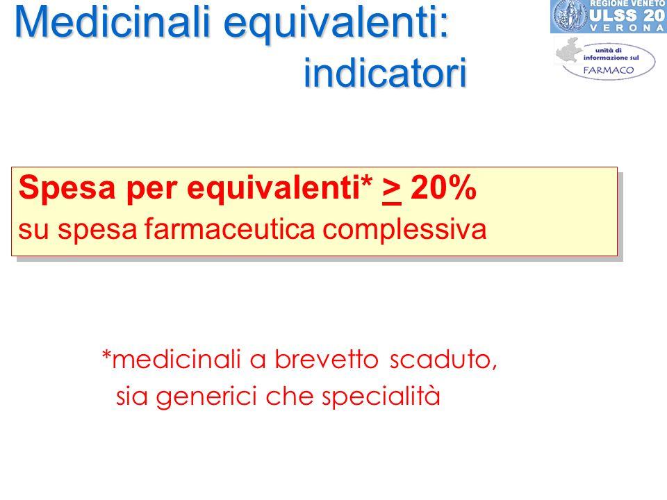 Medicinali equivalenti: indicatori