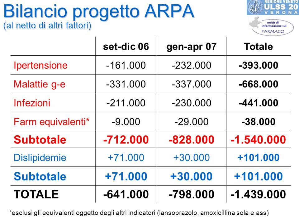Bilancio progetto ARPA (al netto di altri fattori)