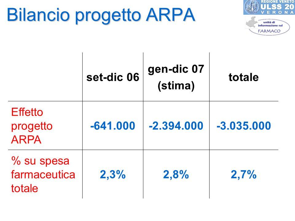Bilancio progetto ARPA