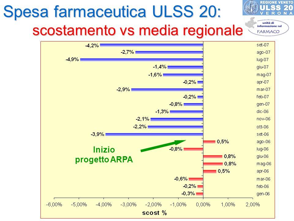 Spesa farmaceutica ULSS 20: scostamento vs media regionale