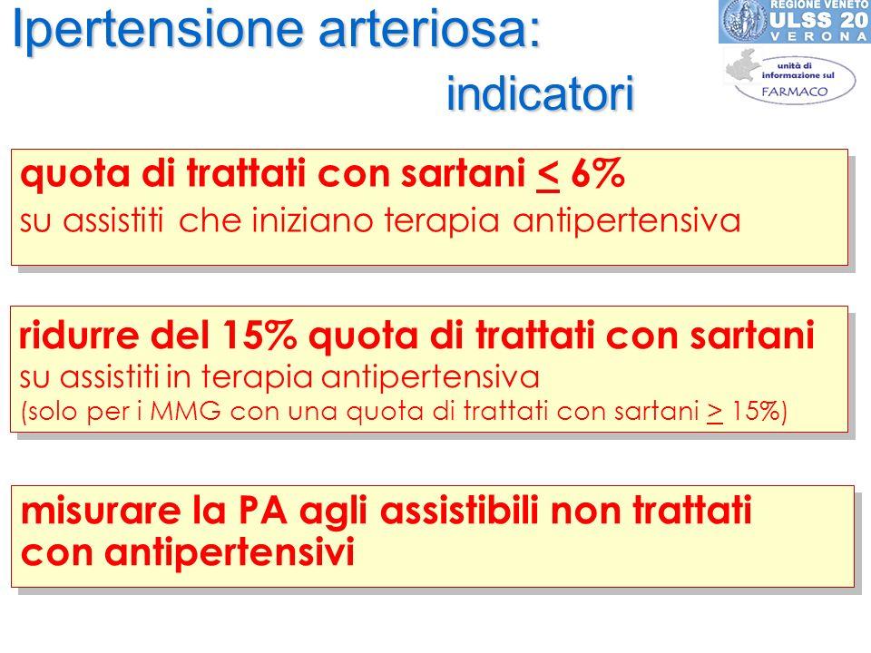 Ipertensione arteriosa: indicatori