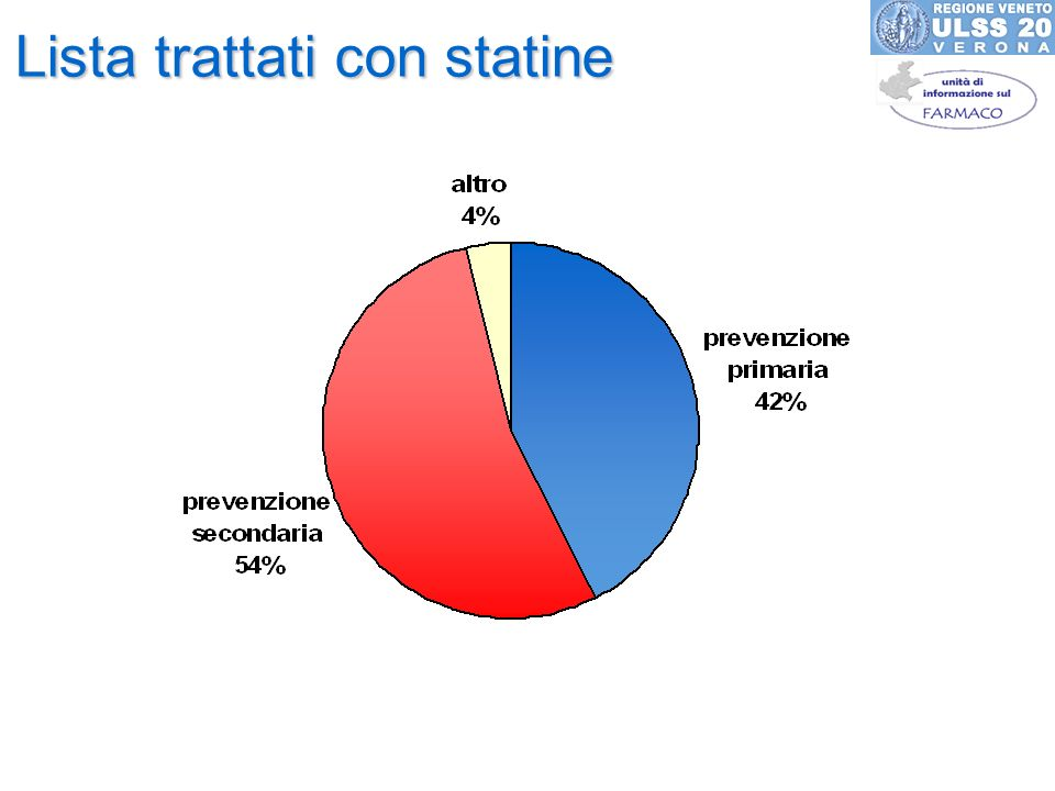 Lista trattati con statine