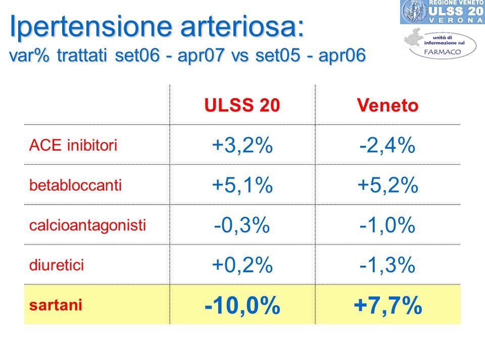 Ipertensione arteriosa: var% trattati set06 - apr07 vs set05 - apr06