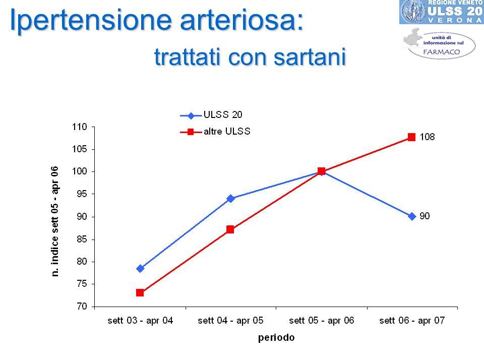 Ipertensione arteriosa: trattati con sartani