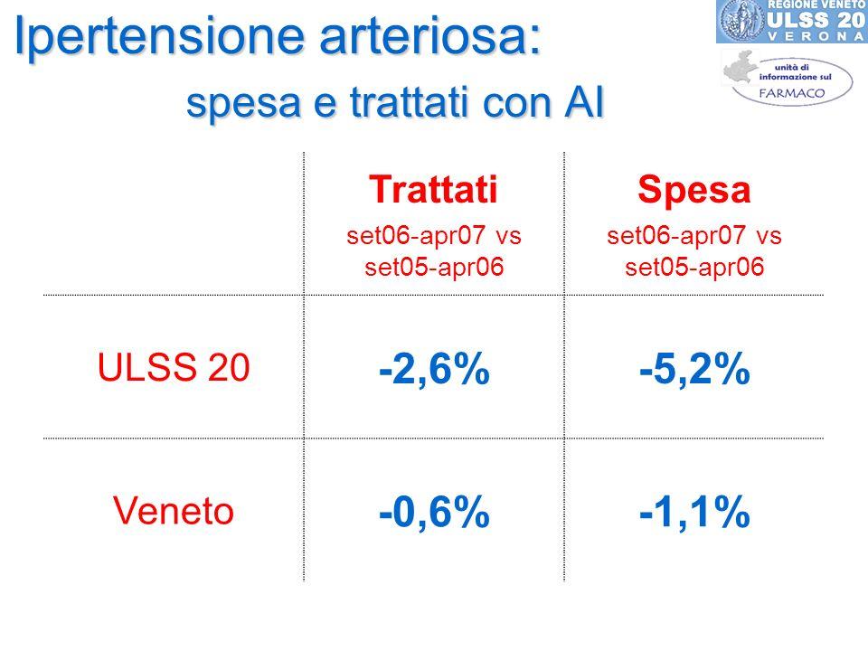 Ipertensione arteriosa: spesa e trattati con AI