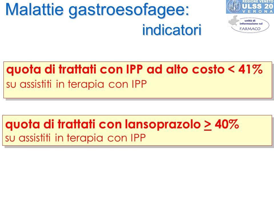 Malattie gastroesofagee: indicatori