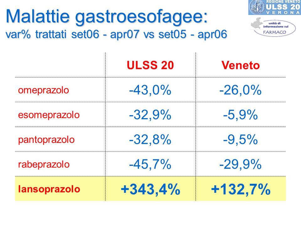 Malattie gastroesofagee: var% trattati set06 - apr07 vs set05 - apr06