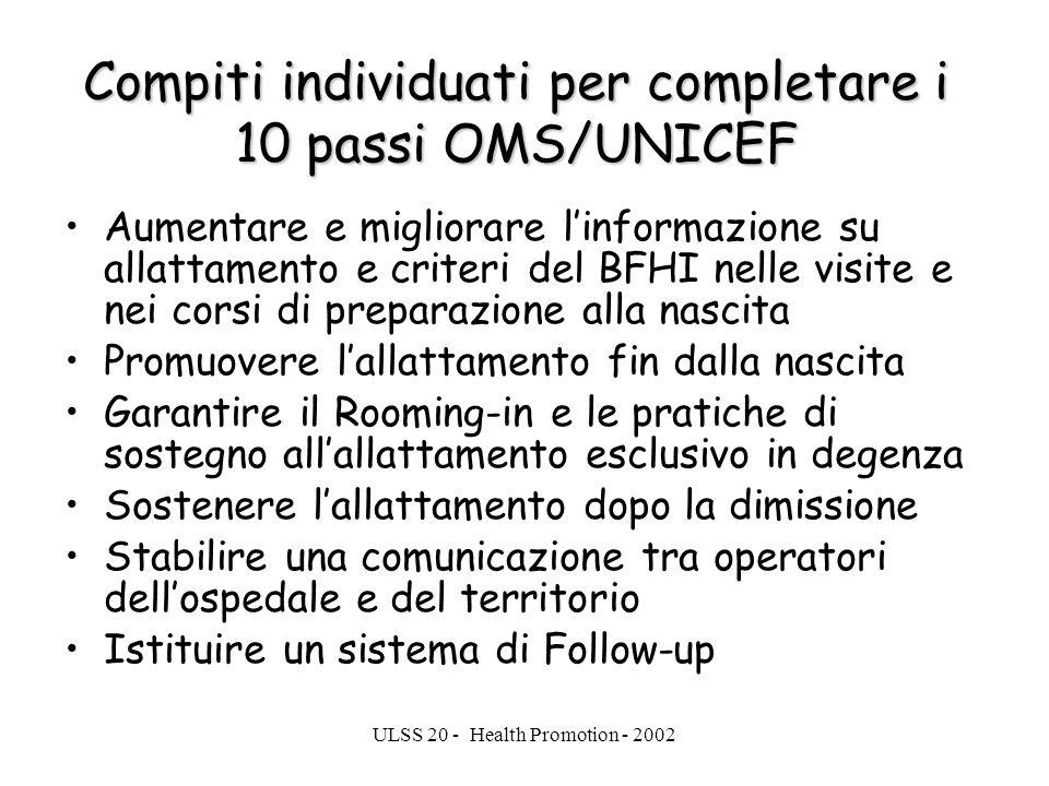Compiti individuati per completare i 10 passi OMS/UNICEF
