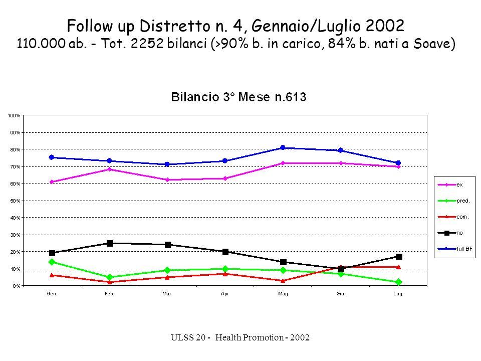 Follow up Distretto n. 4, Gennaio/Luglio 2002