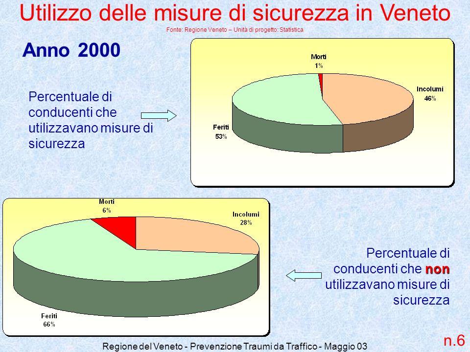 Utilizzo delle misure di sicurezza in Veneto