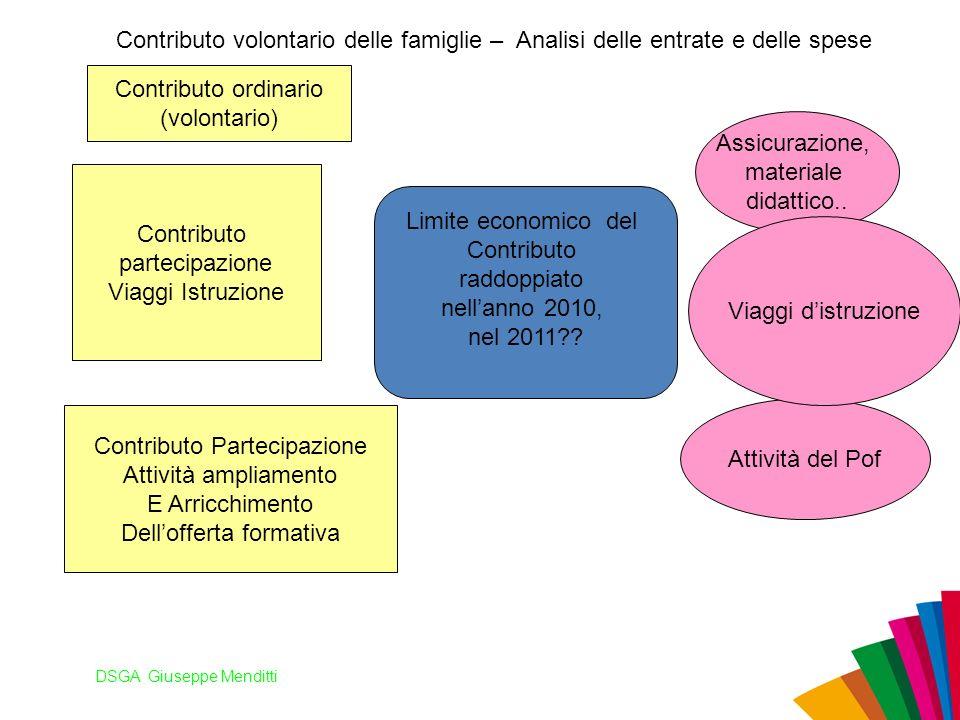 Contributo Partecipazione Attività ampliamento E Arricchimento
