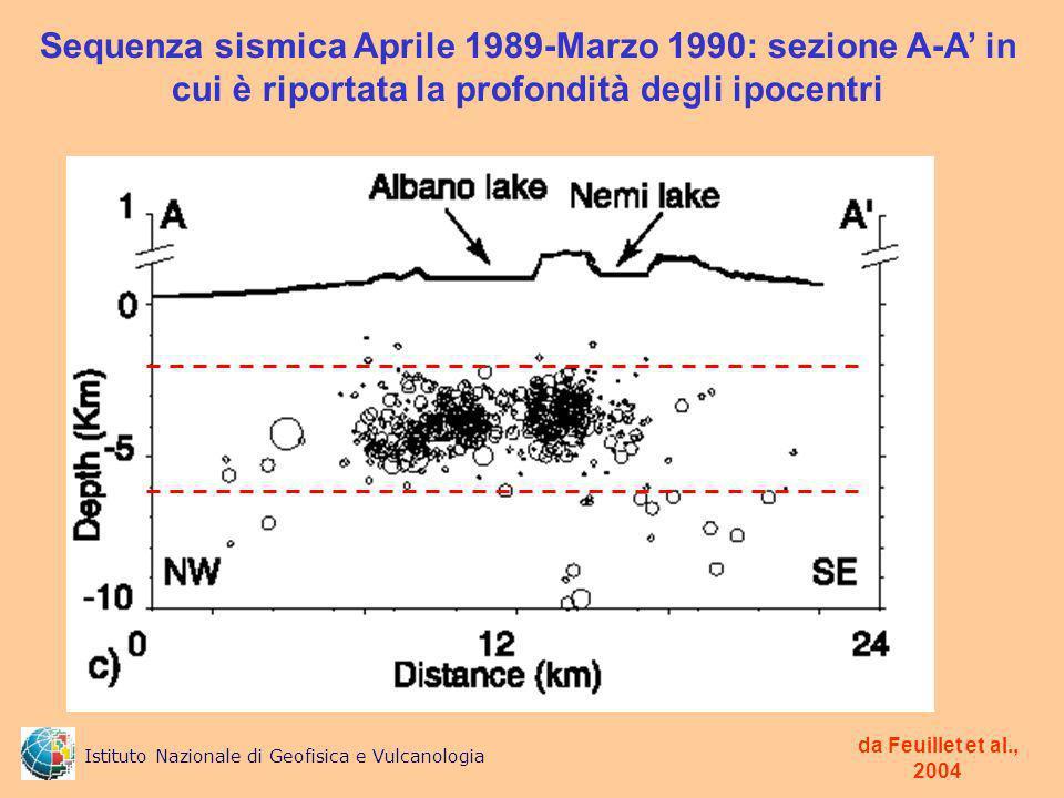 Sequenza sismica Aprile 1989-Marzo 1990: sezione A-A' in cui è riportata la profondità degli ipocentri