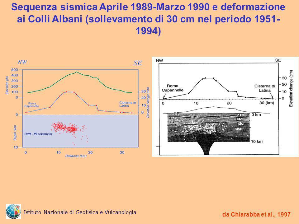 Sequenza sismica Aprile 1989-Marzo 1990 e deformazione ai Colli Albani (sollevamento di 30 cm nel periodo 1951-1994)