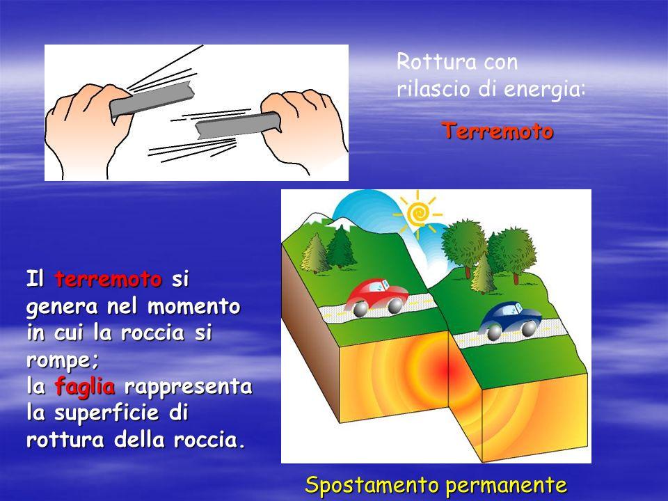 Rottura con rilascio di energia: Terremoto. Il terremoto si genera nel momento in cui la roccia si rompe;