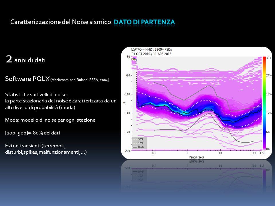 2 anni di dati Caratterizzazione del Noise sismico: dato di partenza