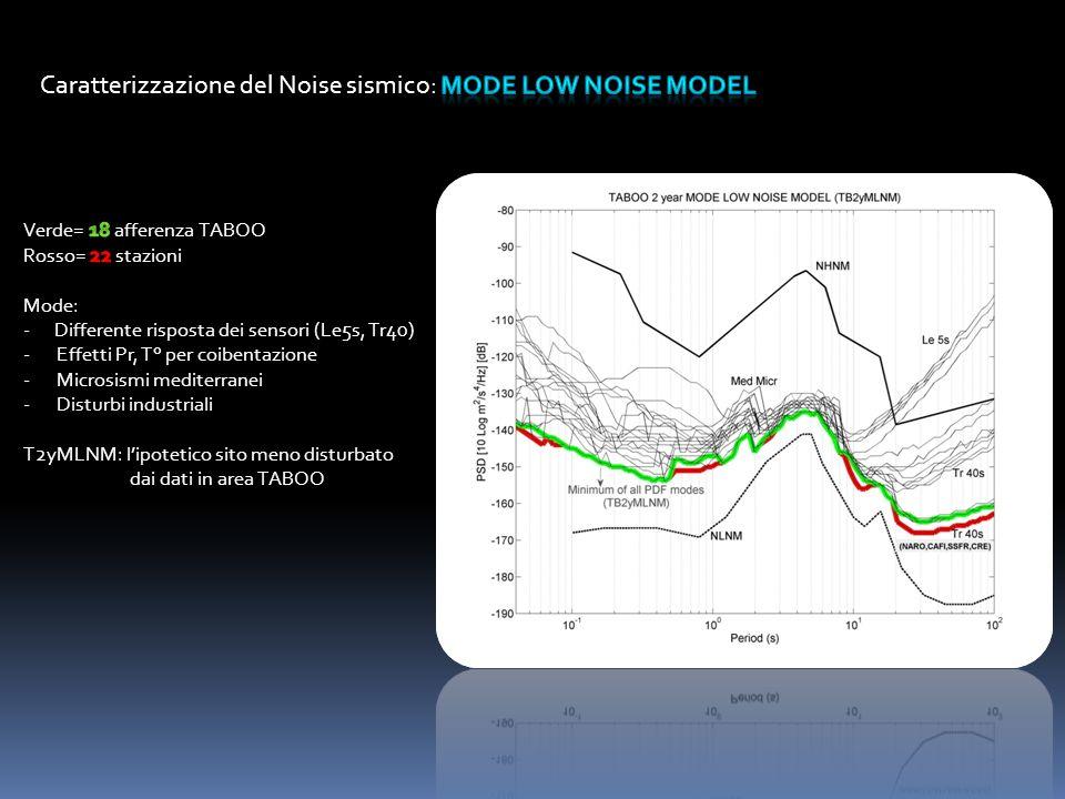 Caratterizzazione del Noise sismico: MODE LOW NOISE MODEL
