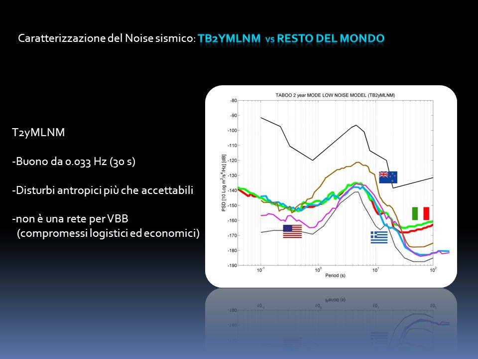 Caratterizzazione del Noise sismico: TB2yMLNM vs RESTO DEL MONDO