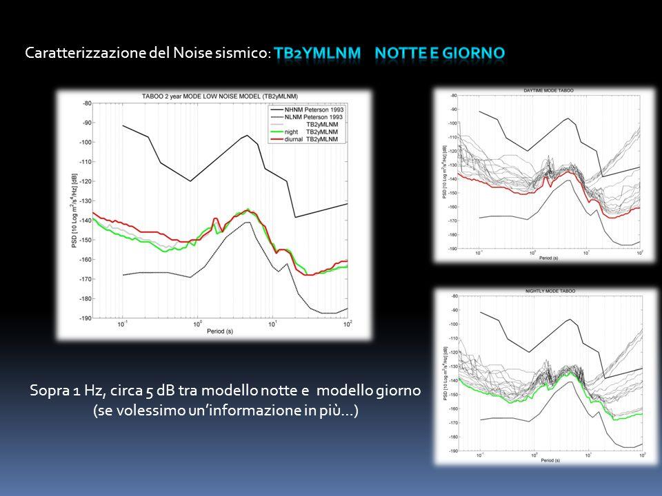 Caratterizzazione del Noise sismico: TB2yMLNM notte e giorno