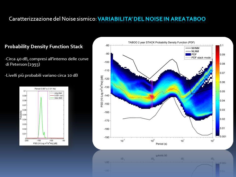 Caratterizzazione del Noise sismico: variabilita' del noise in area taboo