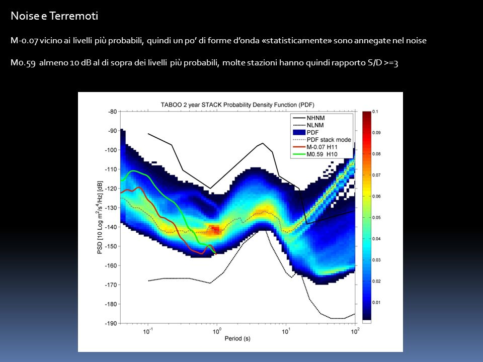 Noise e Terremoti M-0.07 vicino ai livelli più probabili, quindi un po' di forme d'onda «statisticamente» sono annegate nel noise.