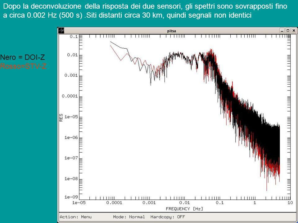 Dopo la deconvoluzione della risposta dei due sensori, gli spettri sono sovrapposti fino