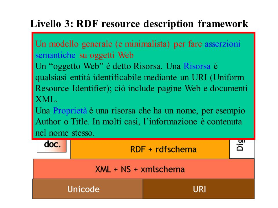 Livello 3: RDF resource description framework