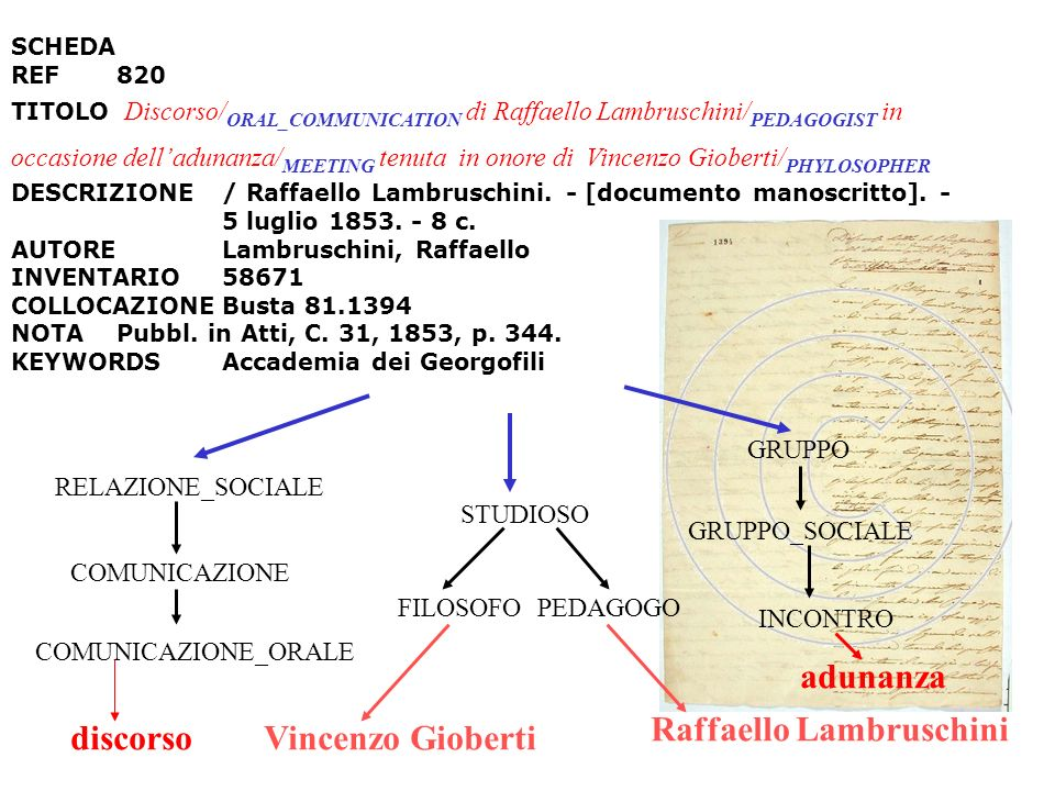 Raffaello Lambruschini adunanza