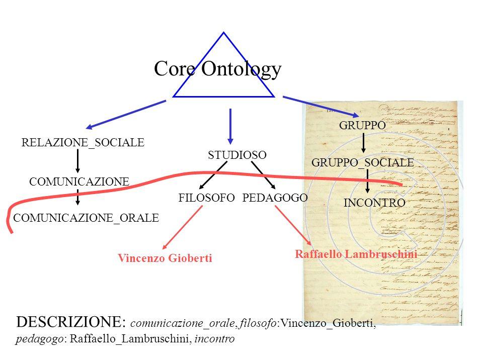 Core Ontology STUDIOSO. FILOSOFO PEDAGOGO. COMUNICAZIONE_ORALE. COMUNICAZIONE. RELAZIONE_SOCIALE.